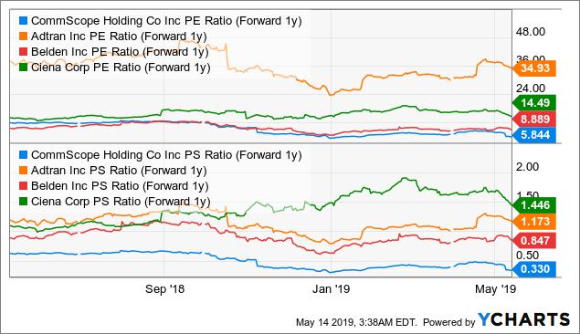 CommScope: Valuation Attractive Post ARRIS Acquisition