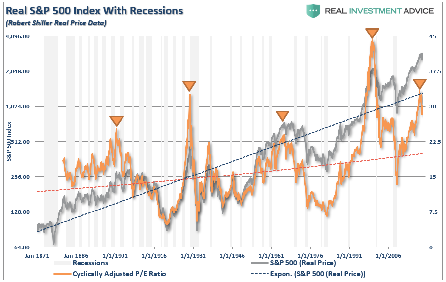 Fundamentally Speaking: 7 Measures Suggest A Decade Of Low Returns