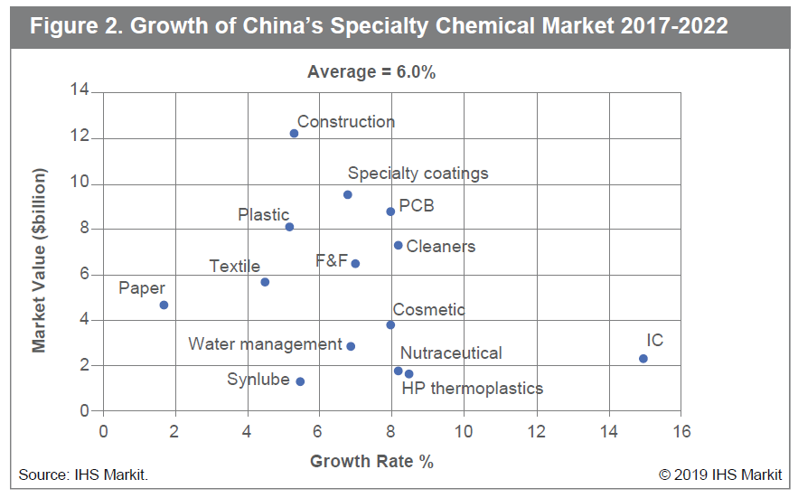 Impact Of Growing Headwinds In China On The Specialty