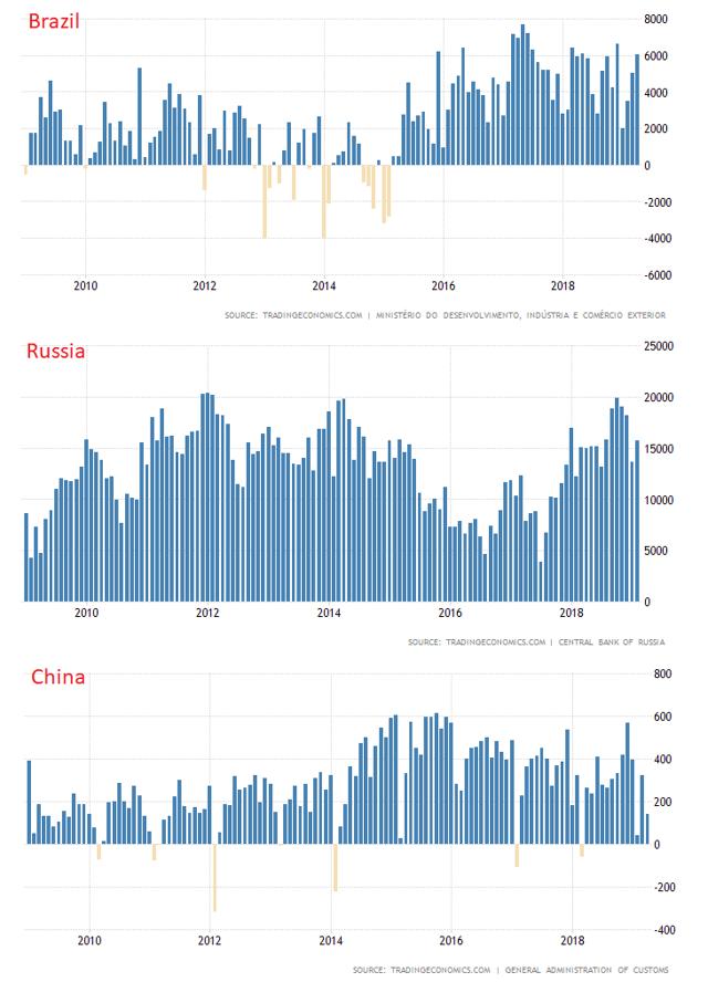 Brazil, Russia, China Trade Balance