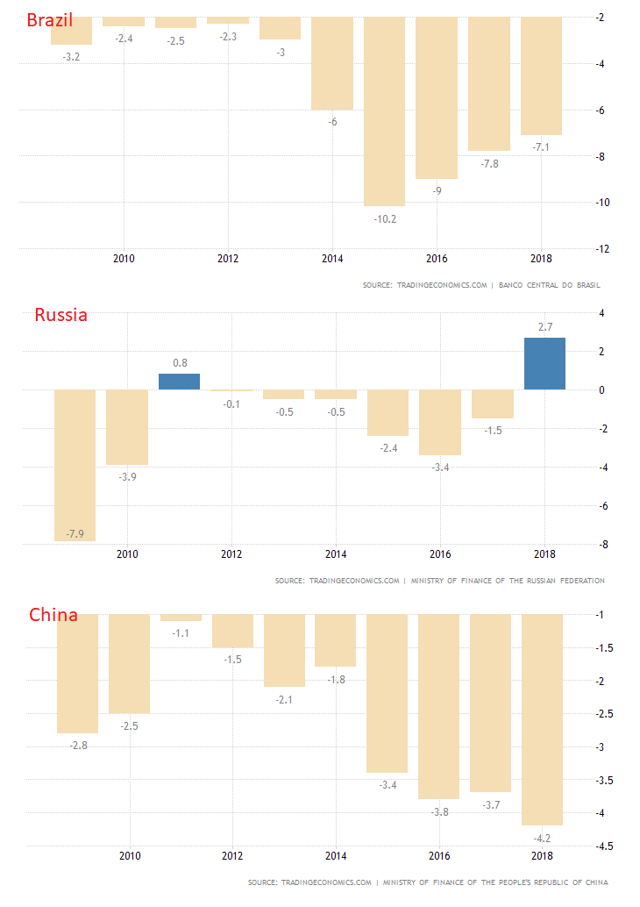Brazil, Russia, China Fiscal Deficit