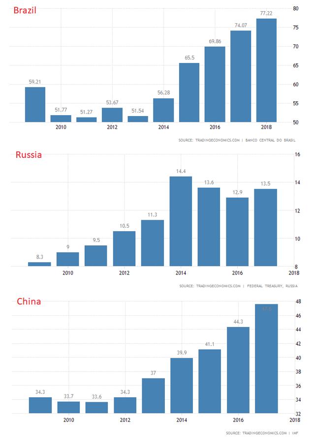 Brazil, Russia, China Government Debt/GDP