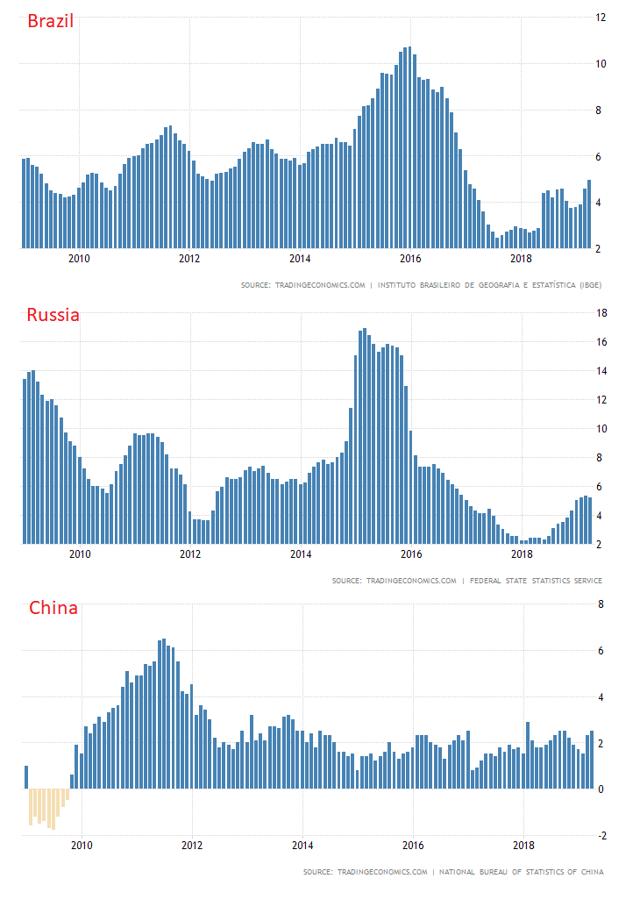 Brazil, Russia, China Inflation