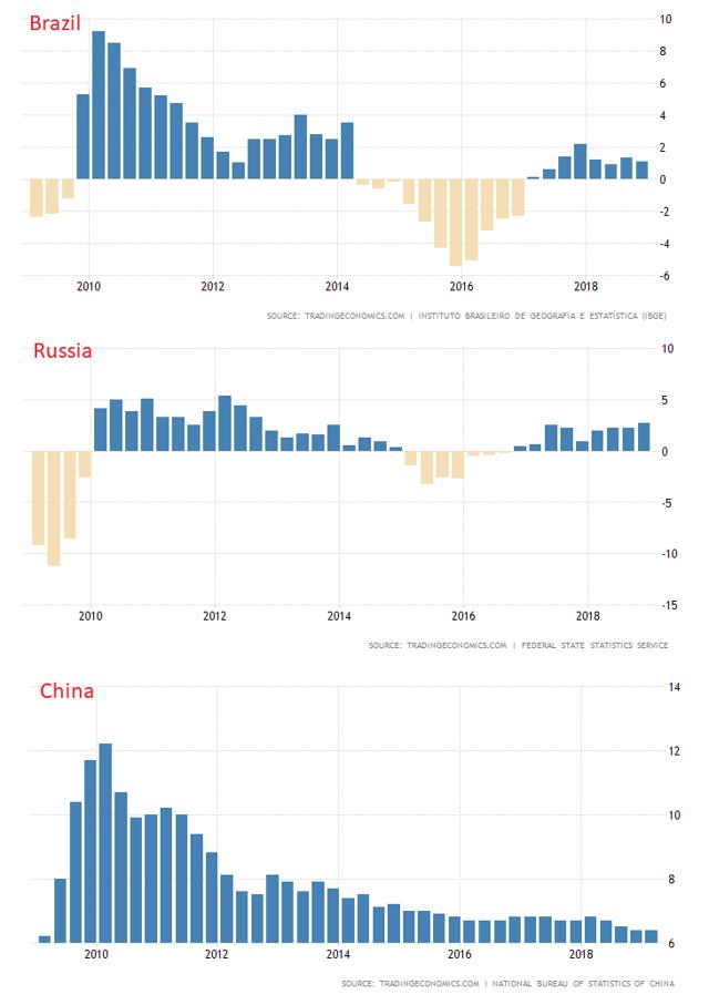 Brazil, Russia, China GDP Growth