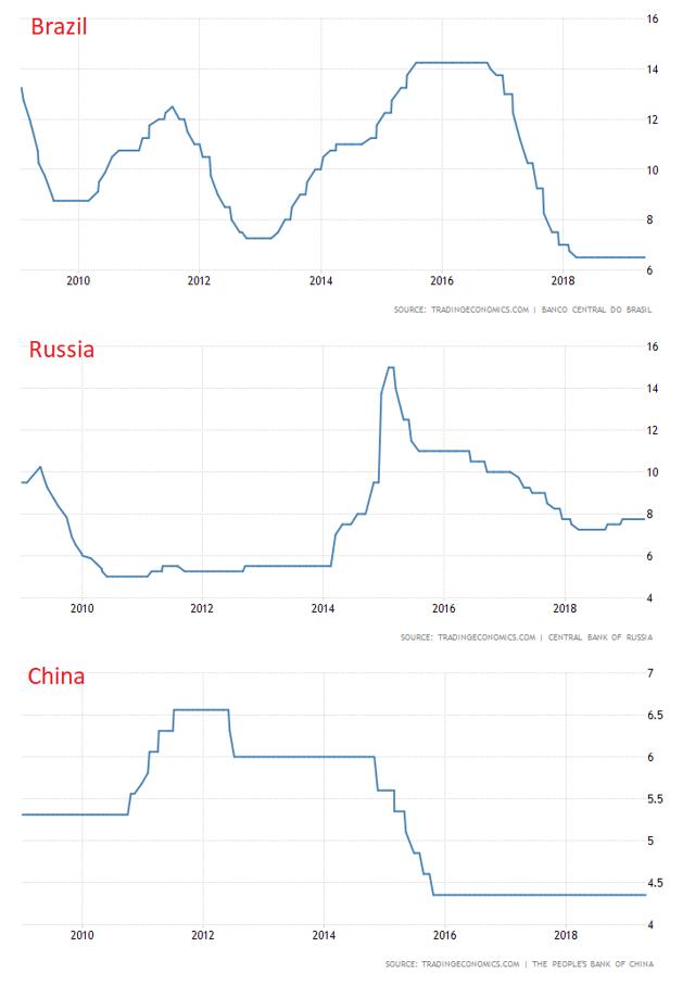 Brazil, Russia, China benchmark rates