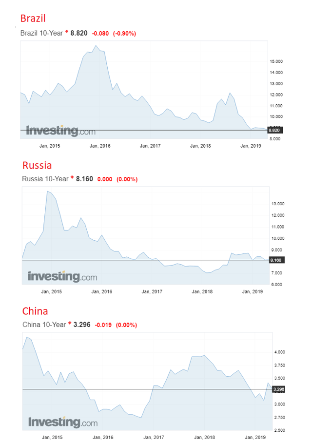 Brazil, Russia, China 10y rates