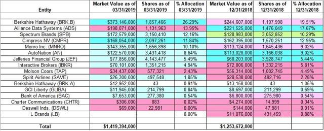 Allan Mecham - Arlington Value Capital - Q1 2019 13F Report Q/Q Comparison