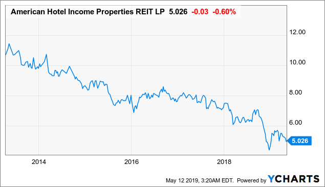 American Hotel: Why We Think This 12.9%-Yielding REIT Will Have A Total Return Of 40%