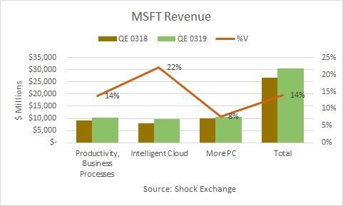 Microsoft revenue growtht