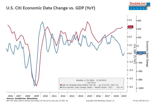 Citi Bank US Economic Data Index and the actual US GDP growth are diverging in an unprecedented manner