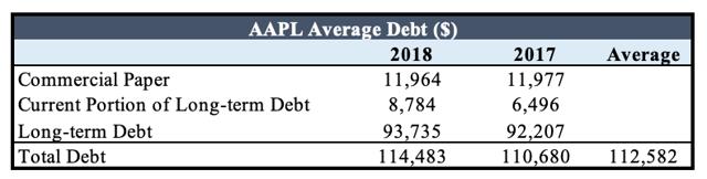 AAPL cost of debt