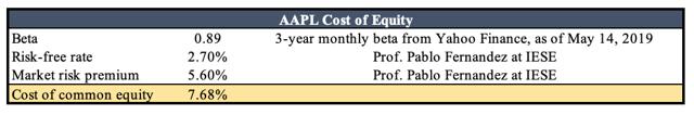 Apple (NASDAQ:<a href='https://seekingalpha.com/symbol/AAPL' title='Apple Inc.'>AAPL</a>) cost of equity