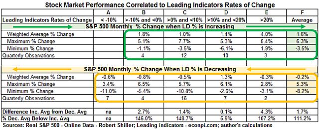 S&P Performance Compared to Leading Indiciators