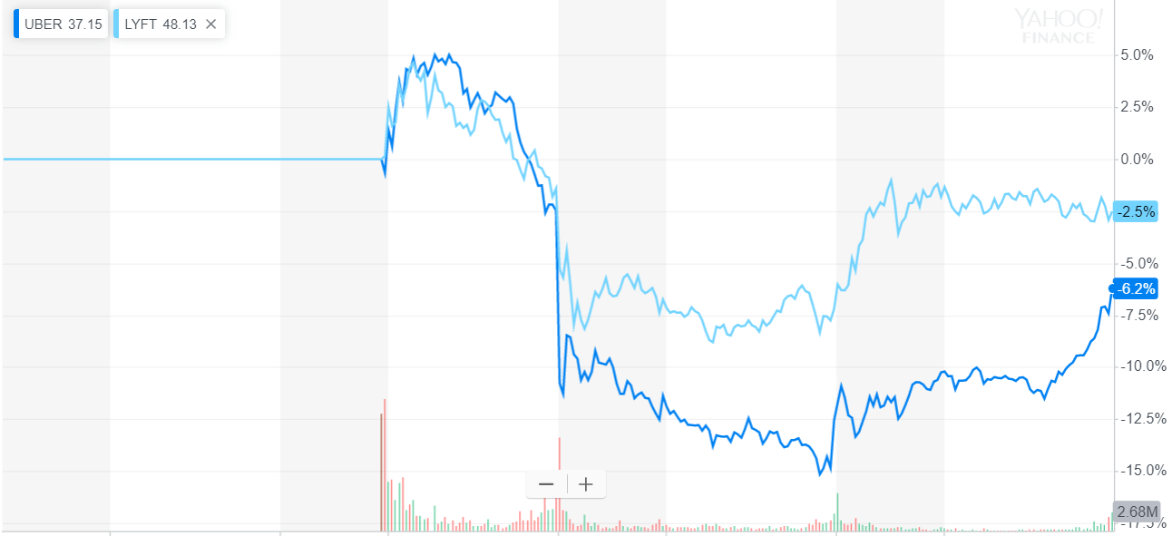 What happends to investors when an ipo flops