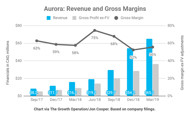 Aurora Cannabis revenue increased to $65 million and gross margins ticked up to 56%.