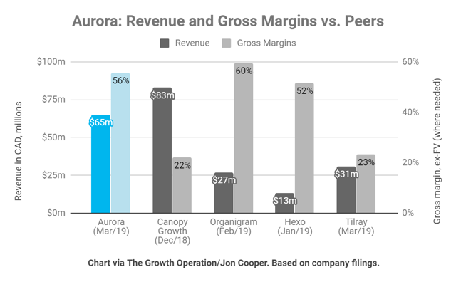 Aurora Cannabis has among the highest margins in its peer group.