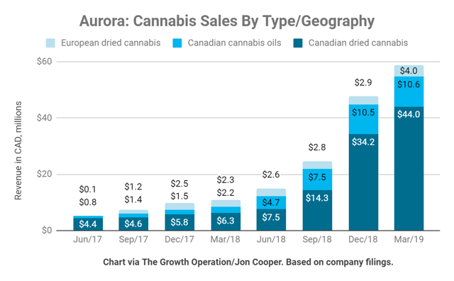 Aurora earns most of its revenue from dry cannabis, but its international segment is growing quickly.