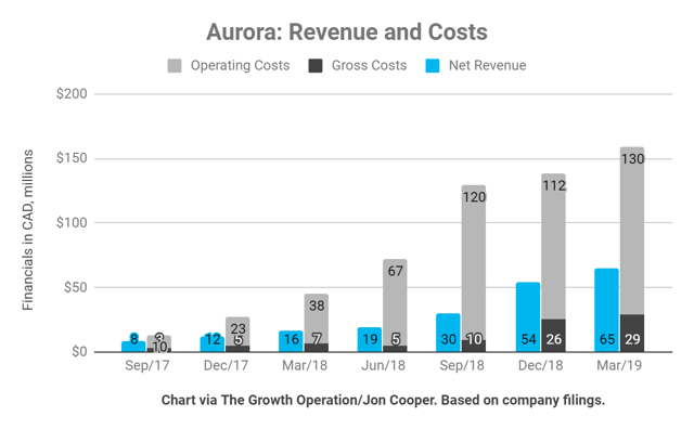Aurora operating costs rose to $130 million this quarter including $39 million in share-based compensation