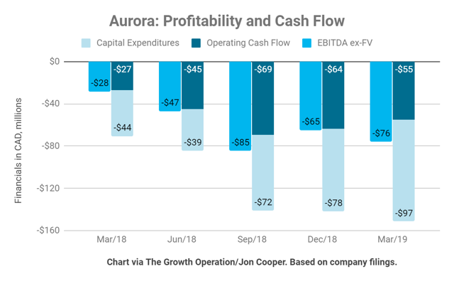 Aurora EBITDA dropped to a $76 million loss with a $151 million free cash flow deficit.