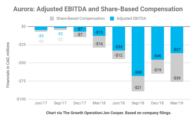Aurora has never posted an adjusted EBITDA gain - but they plan to do just that next quarter.