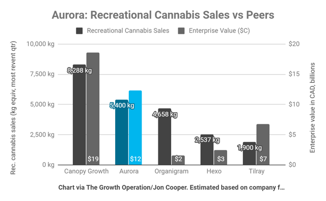 Aurora Cannabis valuable compared to Canopy Growth, Organigram, Hexo, and Tilray