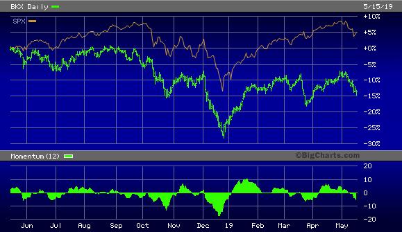 PHLX/KBW Bank Index