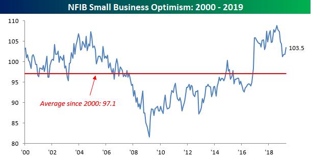 Small Businesses Still Confident