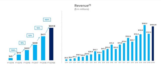 TTD revenue