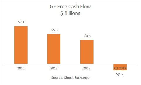 GE Q1 2019 cash flow