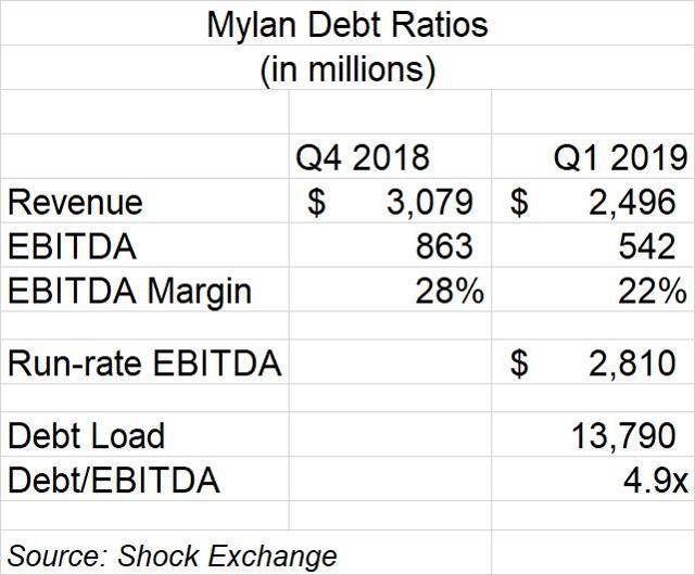 Mylan credit metrics at Q1 2019