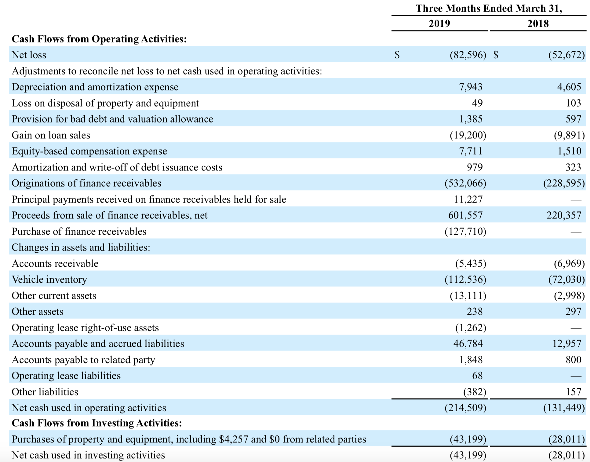 Carvana: Shying Away From The Valuation - Carvana Co  (NYSE