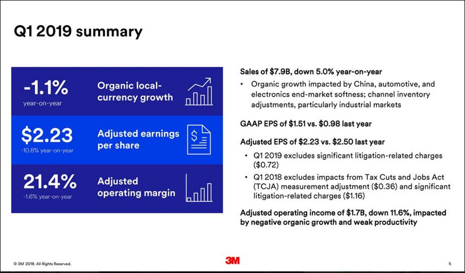 3M Company: Finally, A Great Dividend Growth Company Becoming A Good