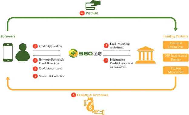 360 Finance: A Unique 'Tech-Giant Backed' Fintech Opportunity