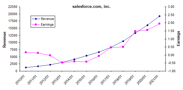 Salesforce revenue and earnings growth chart