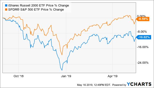 The Best-Performing Small-Cap Stocks YTD: May 2019 | Seeking Alpha