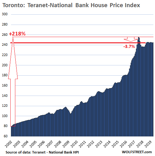 The Most Splendid Housing Bubbles In Canada Deflate Further