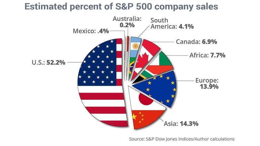 https://static.seekingalpha.com/uploads/2019/5/16/saupload_international-stocks-3.jpg