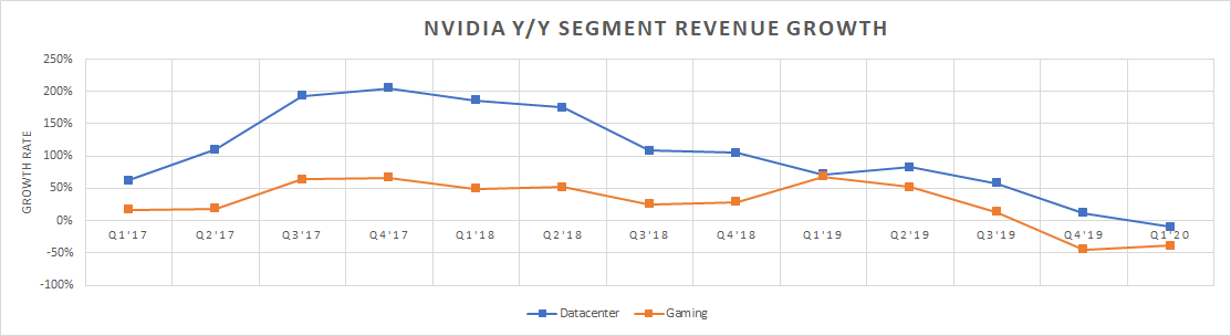 AMD May Be Eating Nvidia's Lunch