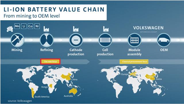 VW supply chain