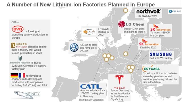 Battery plants Europe