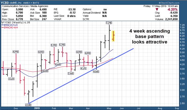 Weekly YCBD Chart
