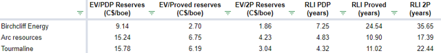 Birchcliff Energy: reserves ratios compared to Arc Resources and Tourmaline