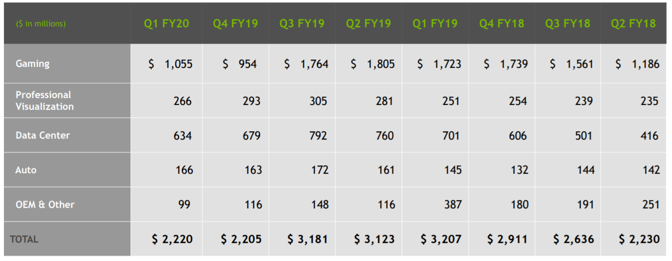 Failure To Reiterate Annual Guidance Tells Investors A Lot About Nvidia Story