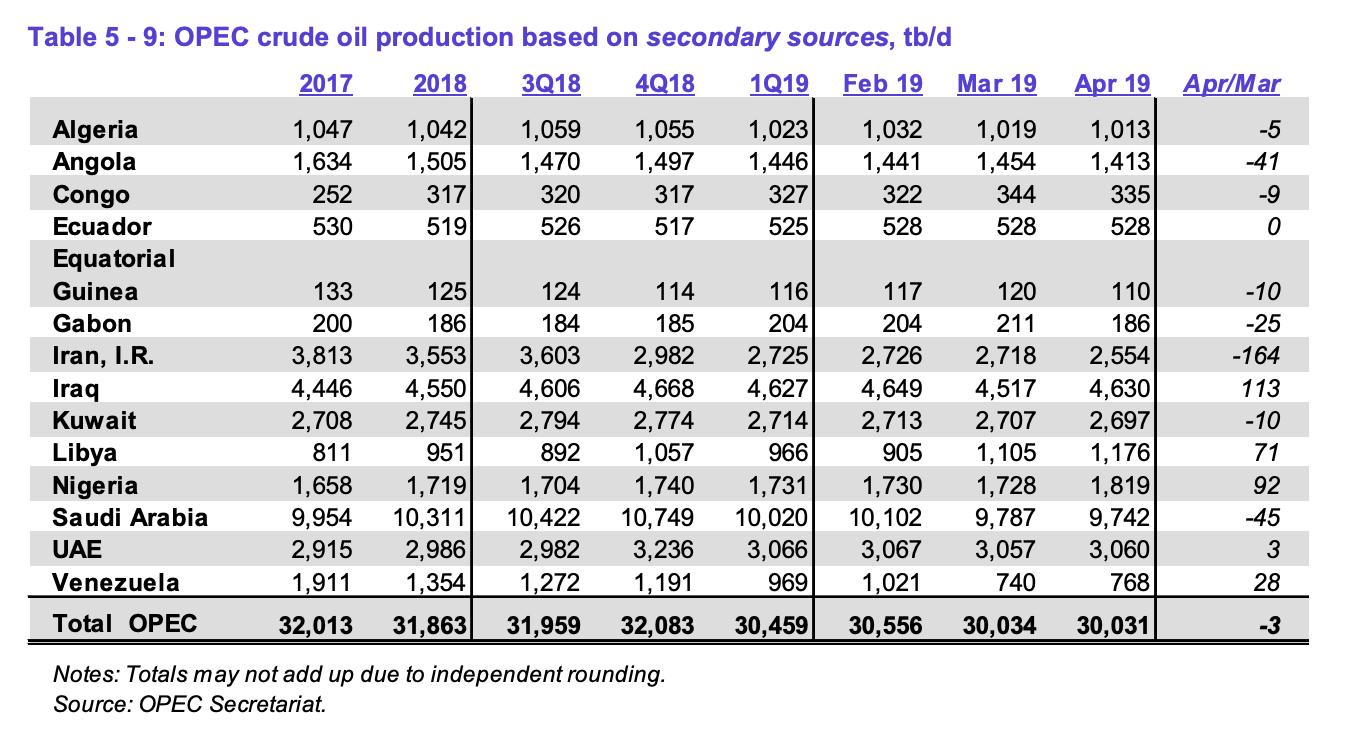 OPEC: Signs Of A Major Oil Deficit