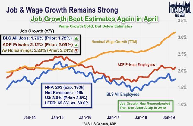 job growth 2019