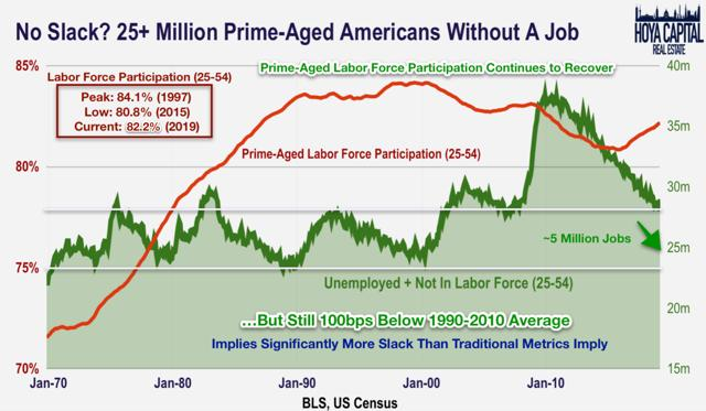 labor force participation rate 2019