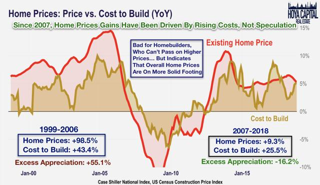 home prices cost to build