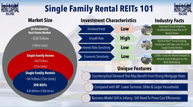 single family rental REITs 101