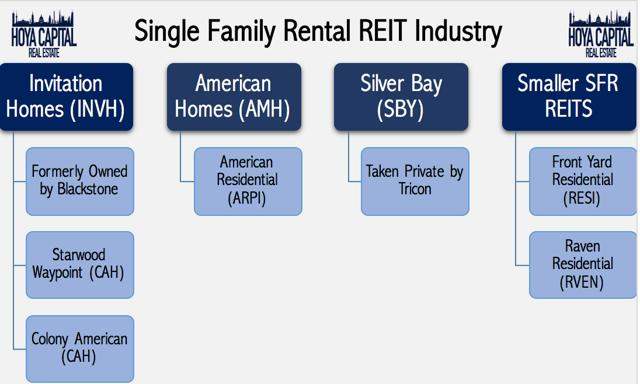 single family rental REIT industry