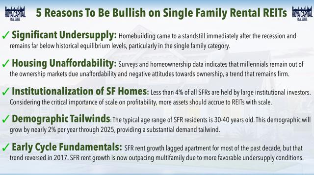 bullish single family rentals